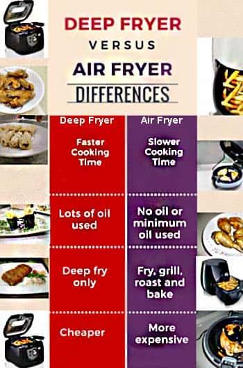 Deep Fryer & Air Fryer Differences