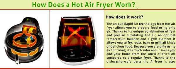 How does a Power Air Fryer Oven Work?
